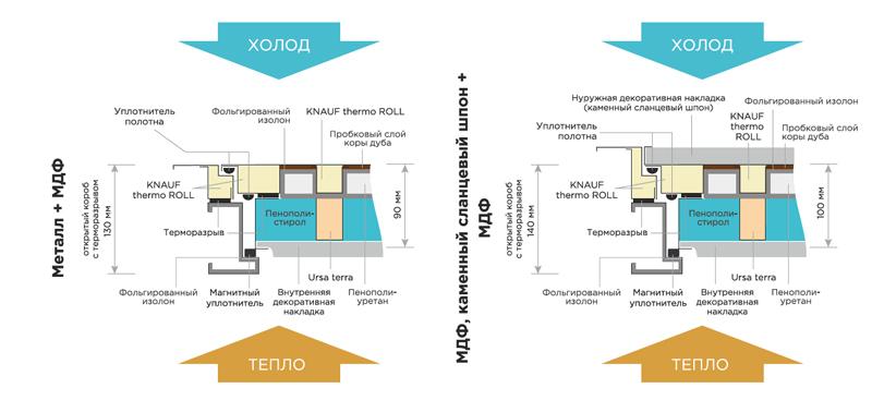 Схема разреза двери Арктик с терморазрывом
