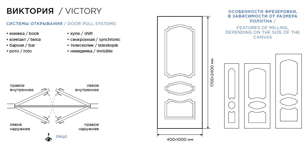 Дверь Виктория схема расположения рисунка