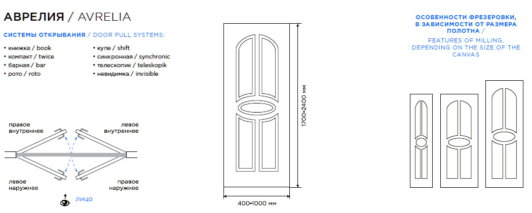 Дверь Аврелия схема расположения рисунка