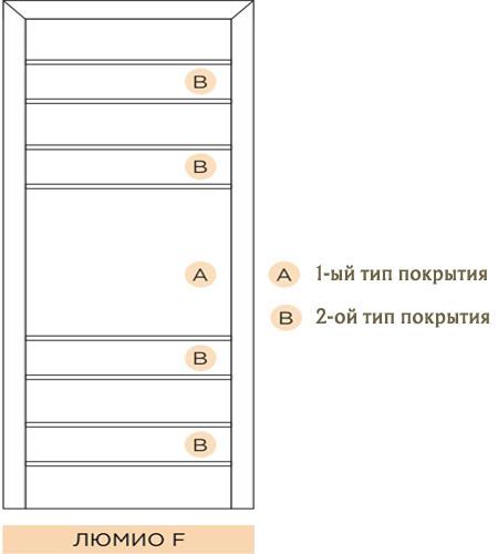 Схема расположения покрытий на двери Lumio F