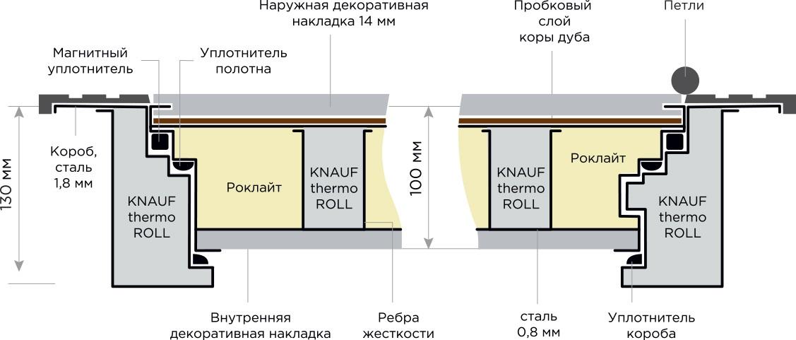 Схема в разрезе входной взломостойкой двери Титан