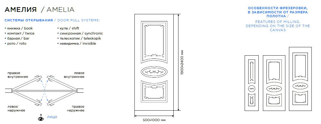 Дверь Амелия схема расположения рисунка