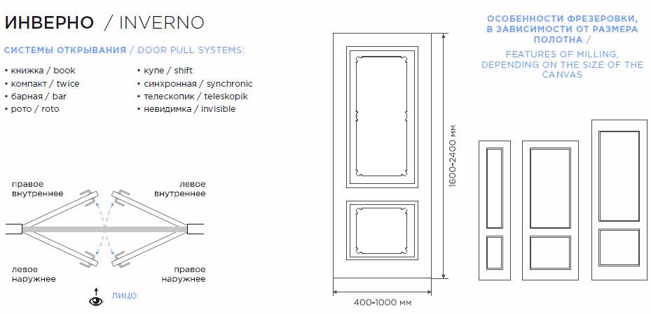 Дверь Инверно схема расположения рисунка