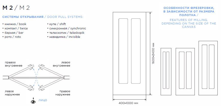 Дверь М2 схема расположения рисунка