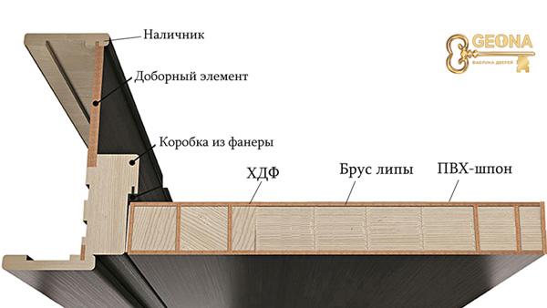 Дверь из инженерного массива