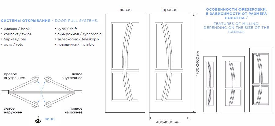 Дверь Медуза схема расположения рисунка