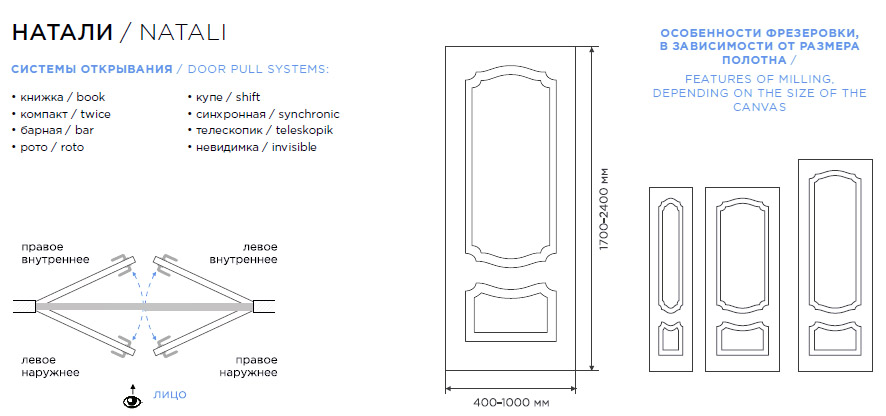 Дверь Натали схема расположения рисунка