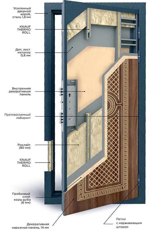 Входная дверь Геона в разрезе схема